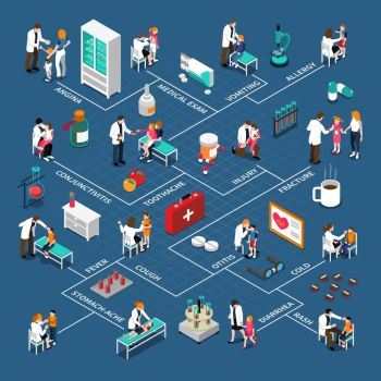 Child Diseases Isometric Infographics. Infographics with flowchart of child diseases doctors medication and interior elements on blue background isometric vector illustration