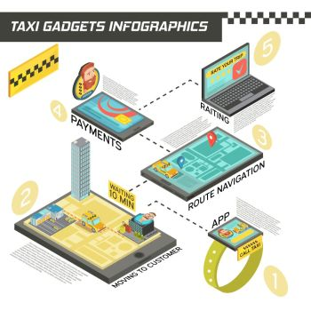 Taxi Service In Gadgets Isometric Infographics. Isometric infographics with stages of taxi service in gadgets including ordering, route navigation, payment, rating vector illustration